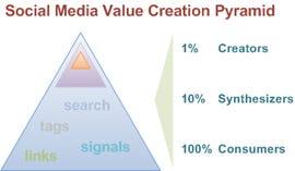 Social Media Value Creation Pyramid