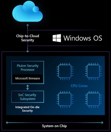 microsoft-pluton-security-processor.png