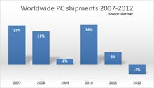 Dell's directors forecast a grim future for the PC industry