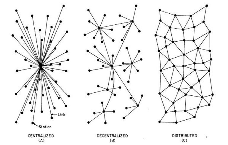 centralized-decentralized-distributed.jpg