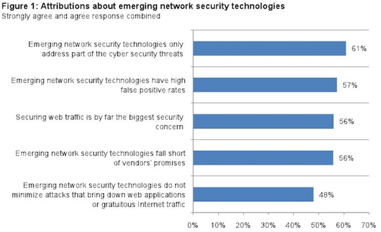 zdnet-juniper-networks-emerging-security-study