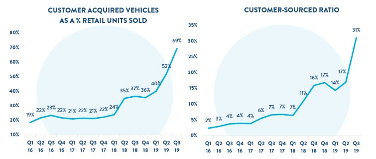 carvana-q3-19-acquired-units.png