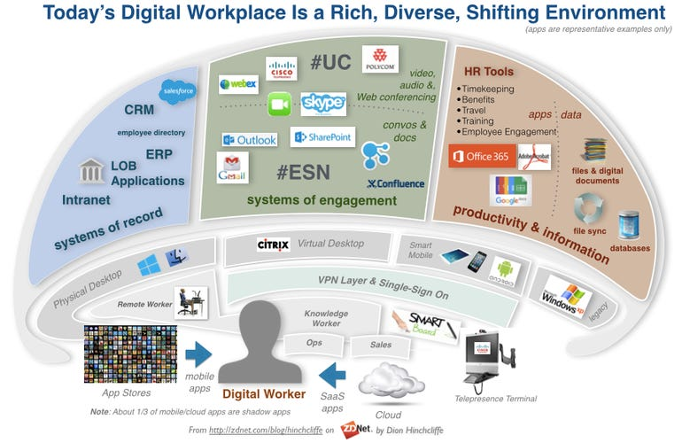 The Digital Workplace of 2016: Influenced by Mobile, SaaS, Cloud, Social, Shadow IT
