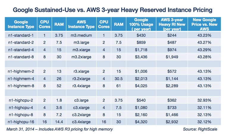 Google Sustained Use vs AWS 3 Year Heavy RI Pricing 033114_0