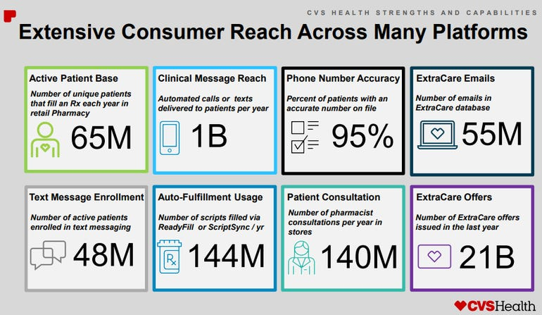 cvs-health-data-well.png