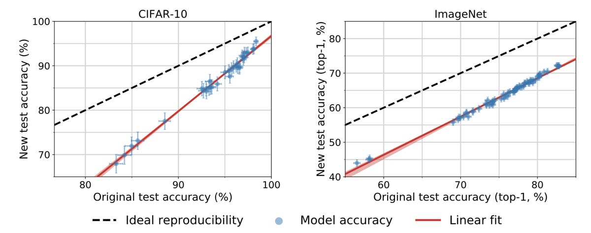 berkeley-2019-updated-imagenet-and-cifar-results.png