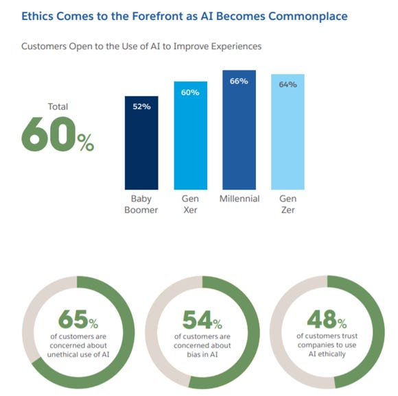 AI is on the rise, but customers remain wary