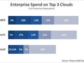 Multicloud deployments become go-to strategy as AWS, Microsoft Azure, Google Cloud grab wallet share