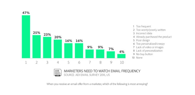 Consumers prefer marketing offers via email over social media according to new study ZDNet