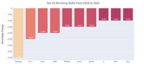data-science-shrinking-job-skills.png