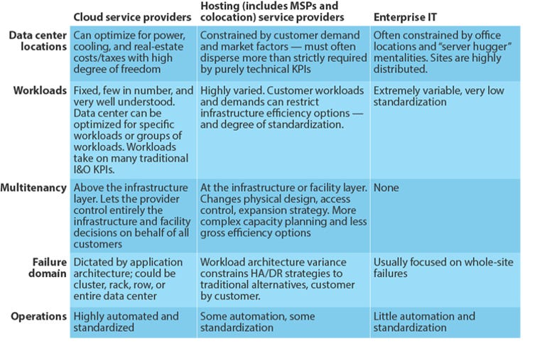 Cloud Services Versus Hosting Environmental Factors