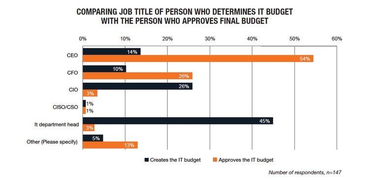 budget title comparison chart