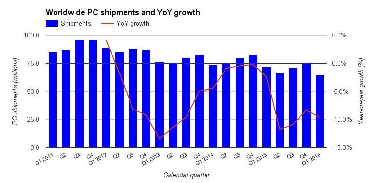 pc-shipments-graph-idc.jpg