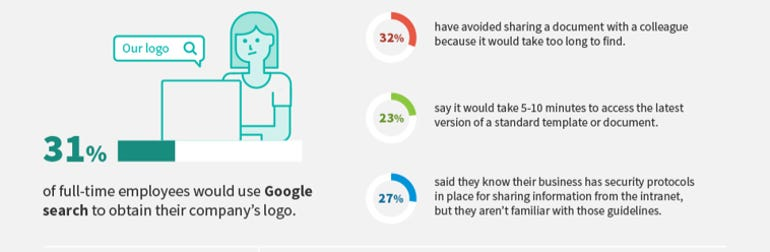 Over a quarter of employees don't know company protocol for sharing business info ZDNet