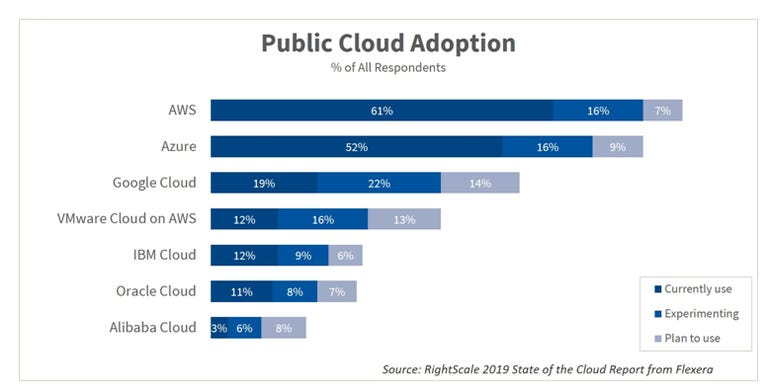 Azure adoption is on the rise