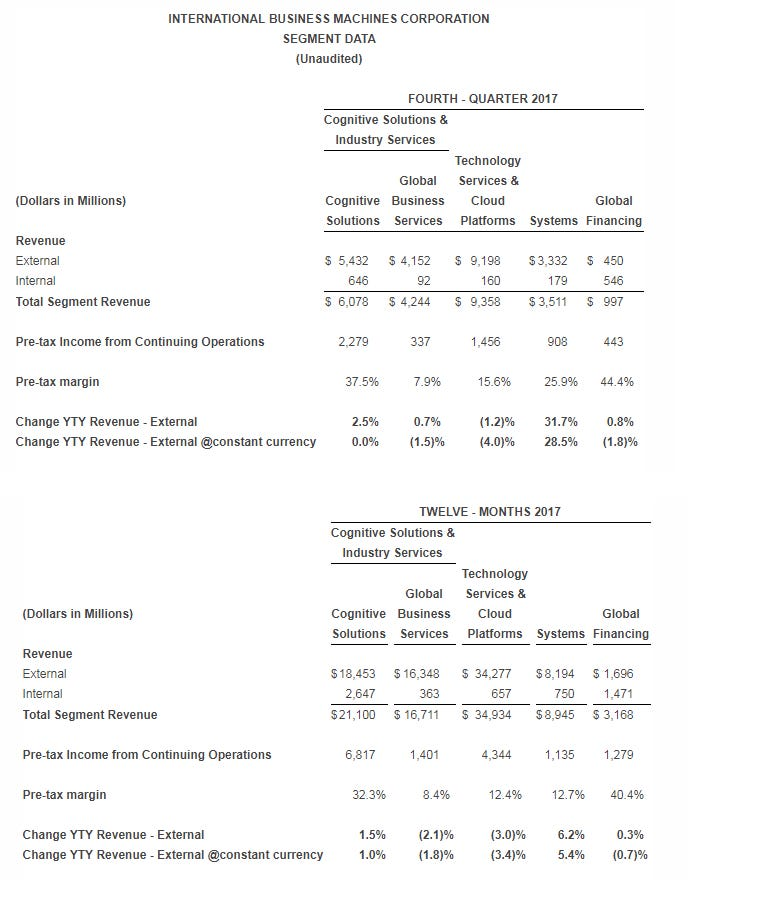 ibm-q4-2017-and-year.png