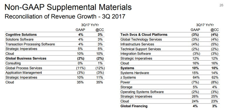ibm-q3-overview.png