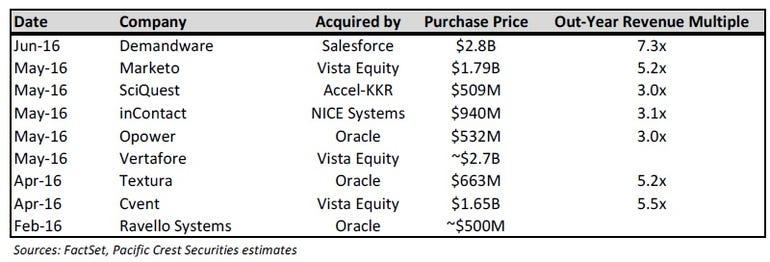 salesforce-demandware-multiple.jpg