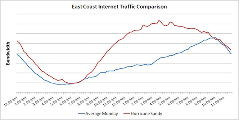 1-East-Coast-Internet-Traffic-Comparison