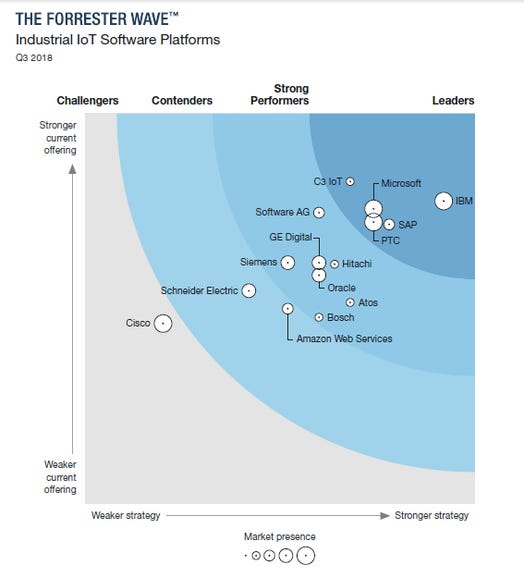 Analytics, digital twins separate pack in industrial IoT, says Forrester