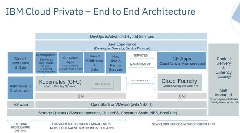 ibm-cloud-private-architecture.png