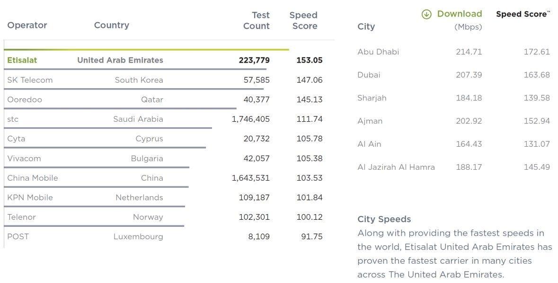 mena-internet-2021-speed-test.jpg