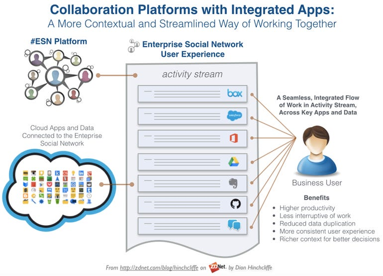 Collaboration Tools and App Integration: Enterprise Social Networks, Slack, AppFusions, Atlassian Marketplace, and More