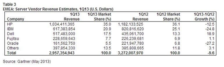 EMEA server vendor revenue estimates, Gartner