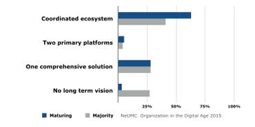 Platforms vs Ecosystems in the Digital Workplace