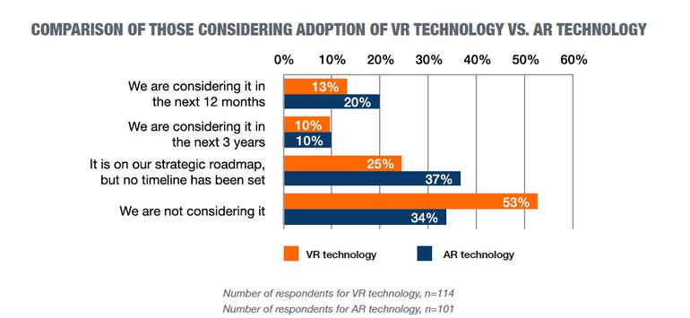 vr-vs-ar-adoption-chart.png