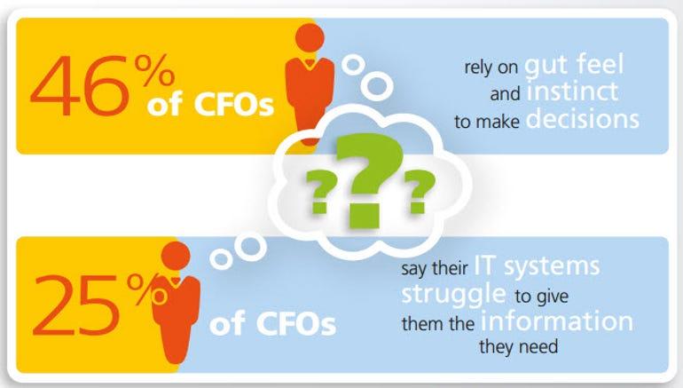 CFOs struggle with IT systems - Epicor