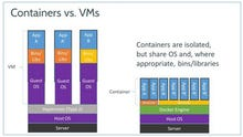 What is Docker and why is it so darn popular?