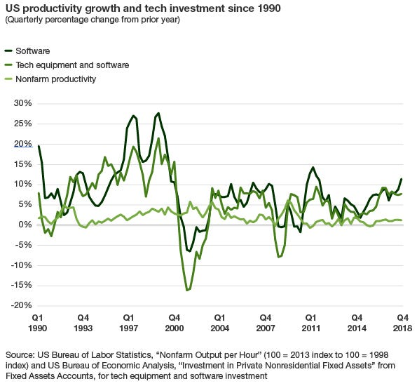 us-productivity-growth-and-tech-investment-since-1990.png
