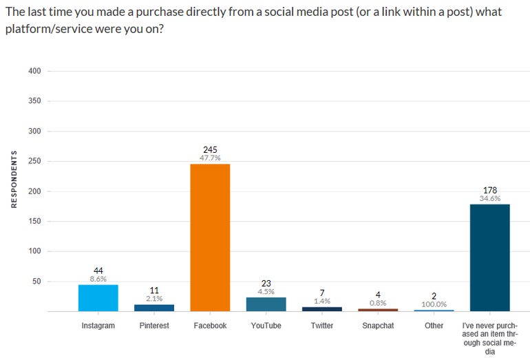 Almost half of social purchases made via Facebook ZDNet