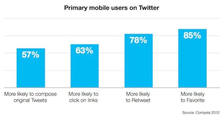 zdnet-twitter-advertising-mobile
