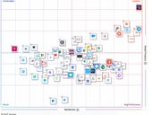 Social, collaboration software market to nearly double through 2023, says Gartner