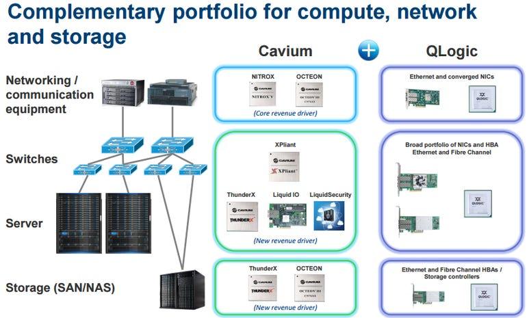 cavium-qlogic-products.png