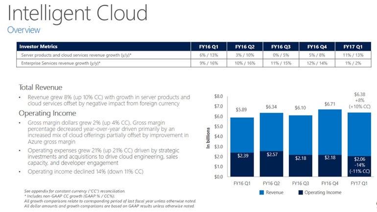msft-intelligent-cloud-q1-2017.png