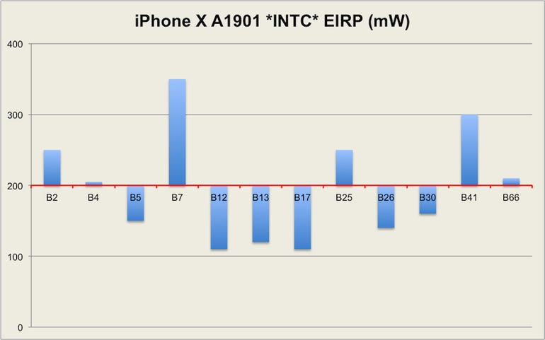 iphone-x-lab-results.png