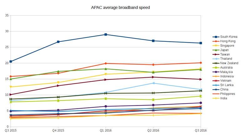 akamai-soti-q3-2016-average-broadband.png