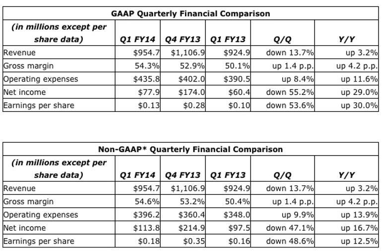 zdnet-nvidia-earnings-q1-2013