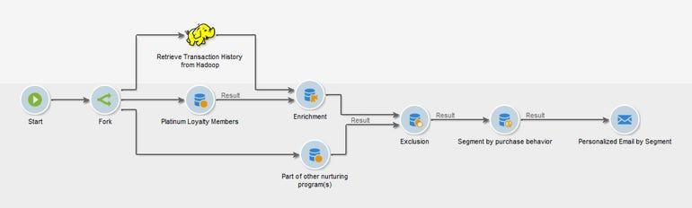 adobe-campaign-hadoop-diagram.jpg