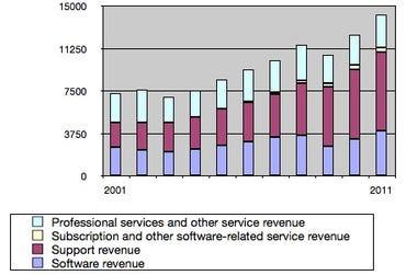 SAP Cumulative Revenues 2001-2011