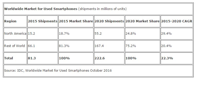 idc-used-smartphone-market.png