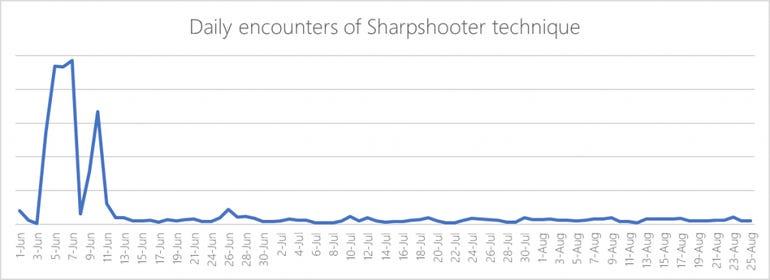 fileless-sharpshooter-4-1024x373.jpg