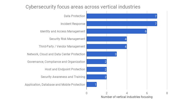 Cybersecurity focus areas