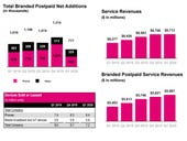 T-Mobile Q1 solid, COVID-19 hit, Sprint integration lands in Q2