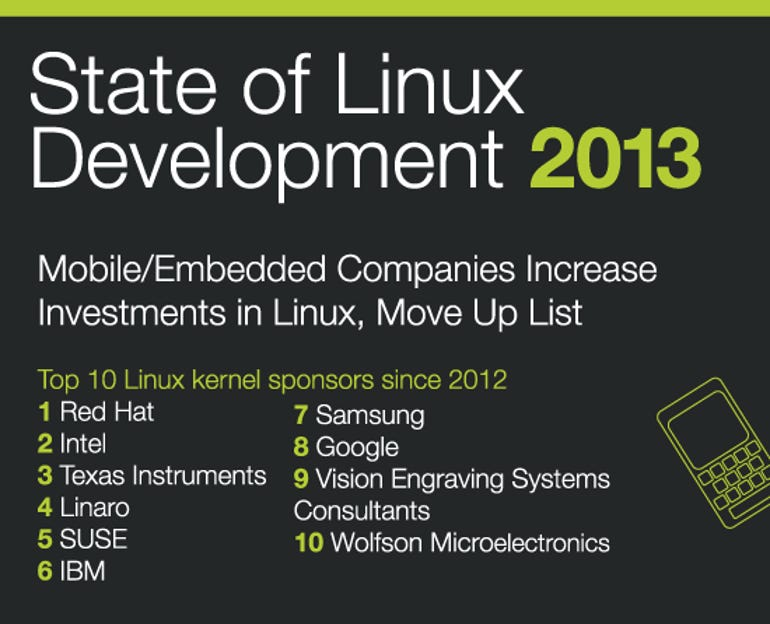 Who Writes Linux Infographic Sept 2013
