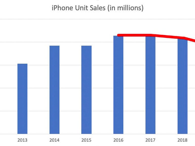 Here's an interesting chart: iPhone unit sales have been declining steadily for 5 years | ZDNet