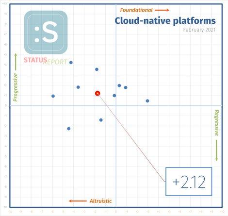 210210-cloud-native-i-score.png